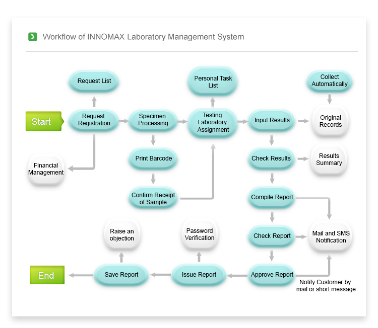 staff management system Management information system financial  systems management refers to enterprise-wide administration of  by having it staff.